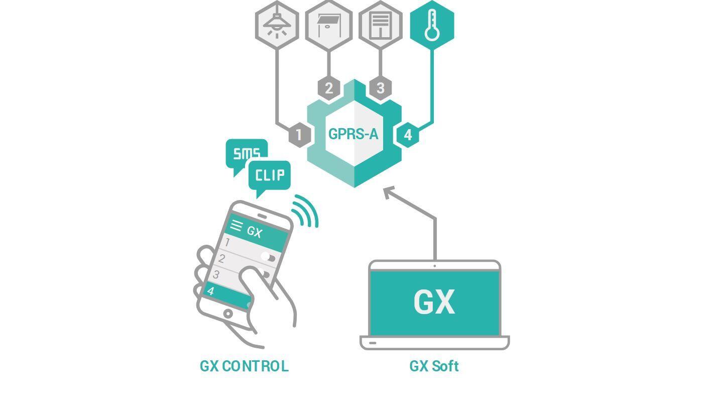 GPRSA GX Control