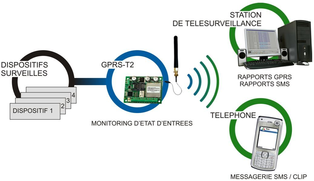 GPRS-T2