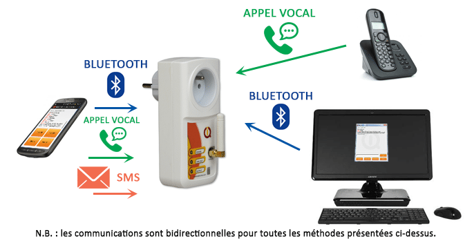 Modes de communication de la prise IQsocket GSM