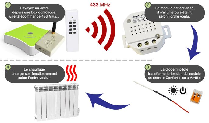 Fonctionnement du kit fil pilote radio 433 MHz