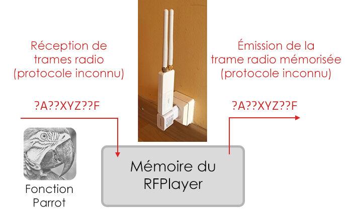 Fonction Parrot du RFPlayer