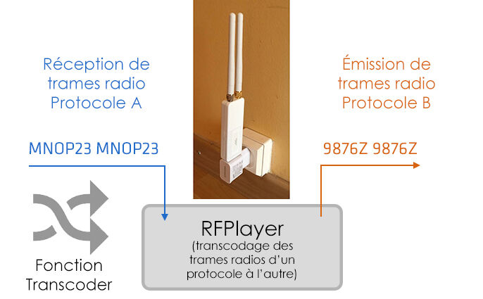 Fonction Transcoder du RFPlayer