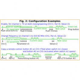 Détection de coupure d'alimentation avec transmission Multi Fréquences 4 canaux - Créasol